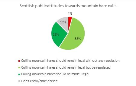 Three facts that show overwhelming support for action on mountain hare culls